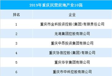2019年重庆民营房地产业10强企业排行榜(附榜单)