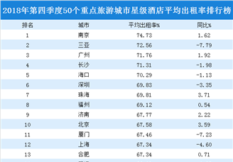 2018年四季度50个重点旅游城市星级酒店平均出租率排行榜(附榜单)