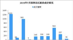 2019年7月深圳各区新房成交排名分析:宝安成交最多(图)