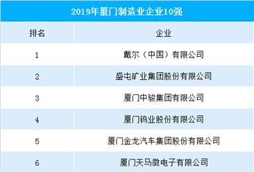 2019厦门制造业企业十强排行榜