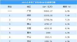 2019上半年广东各市GDP排行榜:东莞突破4000亿 中山经济增长乏力(图)
