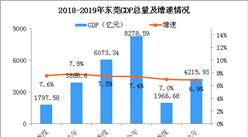 2019年上半年东莞经济运行情况分析:GDP同比增长6.9%(附图表)