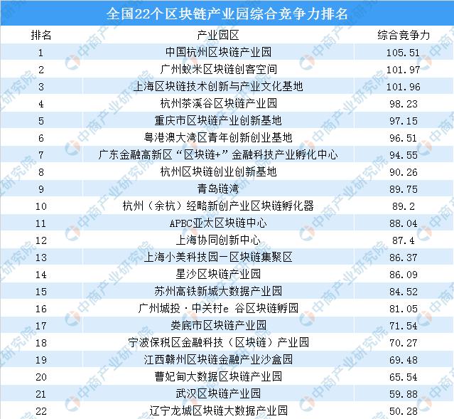 中国区块链产业园综合竞争力排名:杭州区块链产业园第一