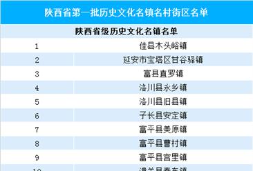 陕西省第一批历史文化名镇名村街区名单公布  看看有你的家乡么?