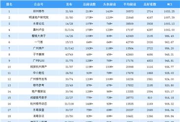 2019年7月全国房地产微信公众号25强排行榜