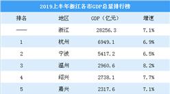 2019上半年浙江各市GDP排行榜:杭州逼近7000亿排名第一(图)