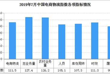 电商物流需求放缓 2019年7月中国电商物流运行指数111.5点