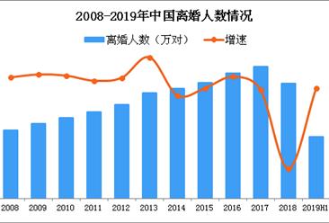 2019上半年各省市离婚登记人数排行榜:河南离婚人数最多(图)