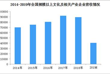 2019上半年全国文化产业经济运行分析:实现营收4万亿 增长7.9%