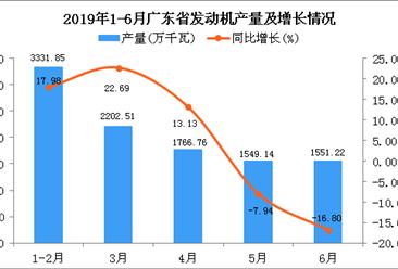 2019年上半年广东省发动机产量同比增长9.39%
