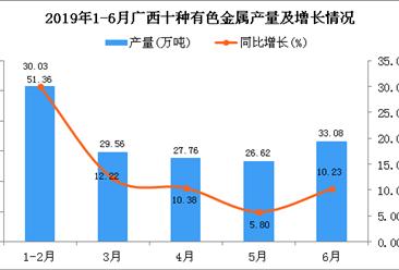 2019年上半年广西十种有色金属产量为167.97万吨 同比增长14.92%