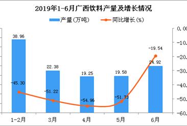 2019年上半年广西饮料产量为120.24万吨 同比下降48.03%