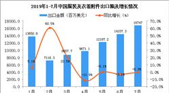 2019年7月中國服裝及衣著附件出口金額同比下降0.3%