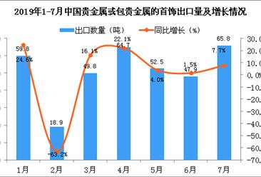 2019年7月中国贵金属或包贵金属的首饰出口量同比增长7.7%
