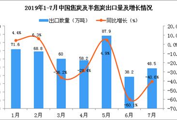 2019年7月中国焦炭及半焦炭出口量为48.5万吨 同比下降40.6%