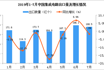 2019年7月中国集成电路出口量为188.5亿个 同比下降1.8%