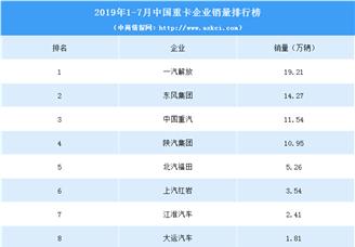 2019年1-7月中国重卡企业销量排行榜(TOP10)