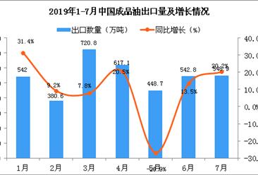 2019年7月中国成品油出口量为548.9万吨 同比增长20.2%