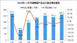 2019年7月中國陶瓷產品出口量同比下降2.7%