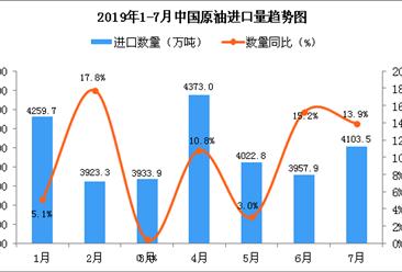 2019年7月中国原油进口量为4103.5万吨 同比增长13.9%