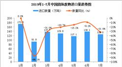 2019年7月中國固體廢物進口量同比下降31.8%