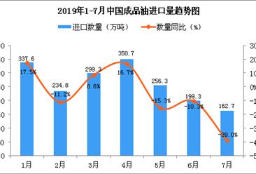 2019年1-7月中国成品油进口量及金额增长情况分析