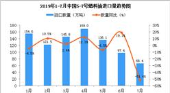 2019年7月中国5-7号燃料油进口量为66.4万吨 同比下降51.4%