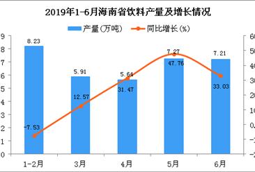 2019年上半年海南省饮料产量为38.77万吨 同比增长34.71%
