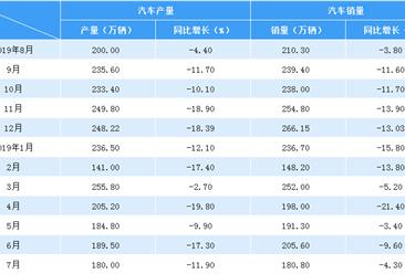 2019年7月中国汽车市场产销量分析:进入淡季 环比下滑(附图表)
