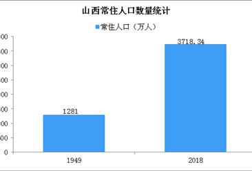 2018年山西省人口发展现状分析:人口老龄化速度加快 生育意愿低迷(图)