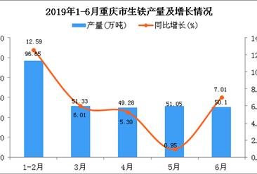2019年上半年重庆市生铁产量为298.42万吨 同比增长7.17%