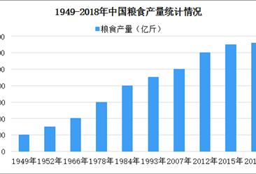 中国农产品生产情况分析:新中国成立70年粮食产量增加4.8倍