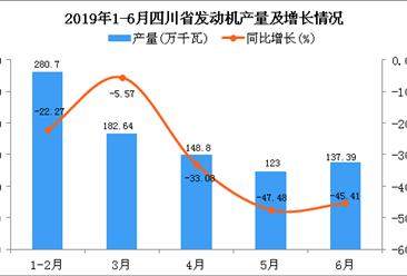 2019年上半年四川省发动机产量为872.52万千瓦 同比下降30.9%