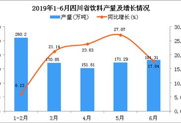 2019年上半年四川省饮料产量为946.68万吨 同比增长18.74%