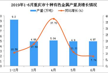 2019年上半年重庆市十种有色金属产量及增长情况分析