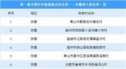 第一批全国乡村旅游重点村名单出炉:安徽省入选名单一览(附图表)