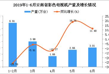 2019年上半年云南省彩色電視機產量為18.23萬臺 同比下降10.51%