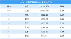 2019上半年江西各市GDP排行榜:九江同赣州经济差距缩小(图)