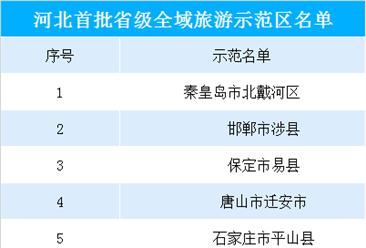 2019年河北省首批全域旅游示范区公示名单出炉(附名单)