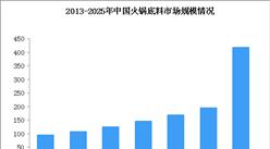 2025年火锅底料市场规模有望超400亿 行业竞争格局分散(图)