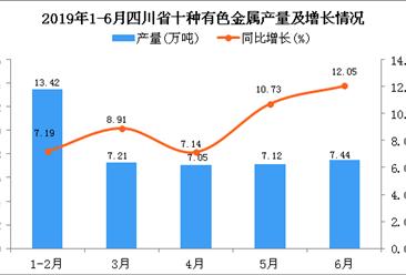 2019年上半年四川省十种有色金属产量为42.48万吨 同比增长9.51%