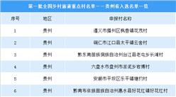 第一批全国乡村旅游重点村名单出炉:贵州省12个村庄入选(附图表)