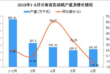 2019年上半年云南省发动机产量及增长情况分析(图)