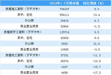 2019年1-7月份全国房地产开发经营和销售情况(附图表)