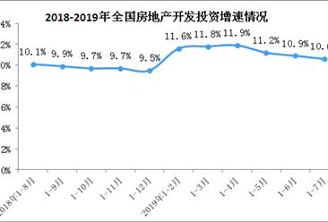 2019年1-7月全国房地产开发投资同比增长10.6%(附图表)