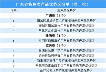 广东省级首批特色农产品优势区公示名单出炉:共46个(附完整名单)