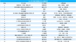 2019年中国互联网企业100强榜单出炉:阿里/腾讯/百度排名前三(附榜单)