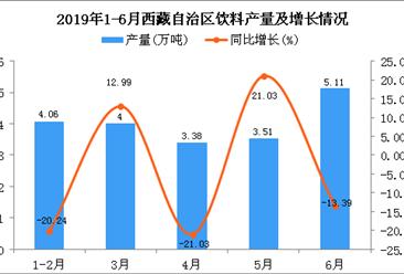 2019年上半年西藏自治区饮料产量及增长情况分析