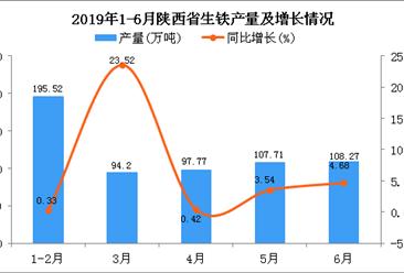 2019年上半年陕西省生铁产量为603.47万吨 同比增长4.78%