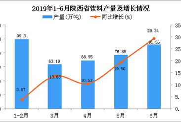 2019年上半年陕西省饮料产量为393.68万吨 同比增长12.9%